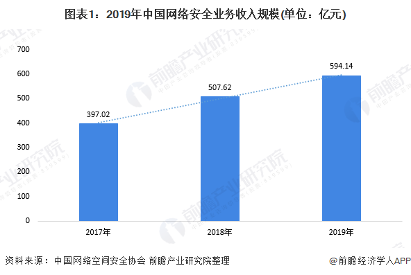 """网络安全业务收入逐年增长 """"云安全""""广受关注"""